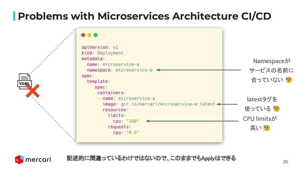 25 Problems with Microservices Architecture CI/...