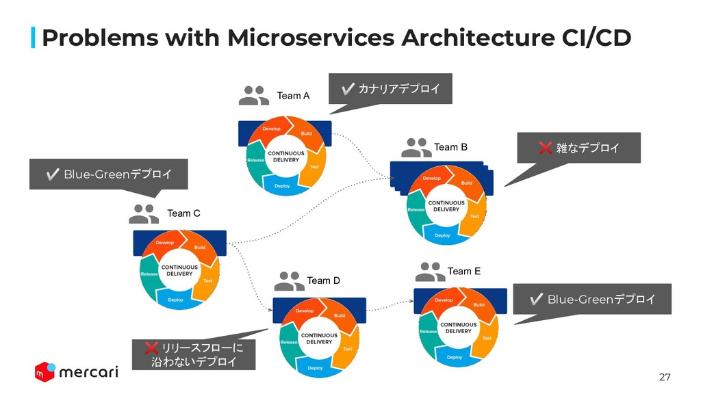 27 Problems with Microservices Architecture CI/...
