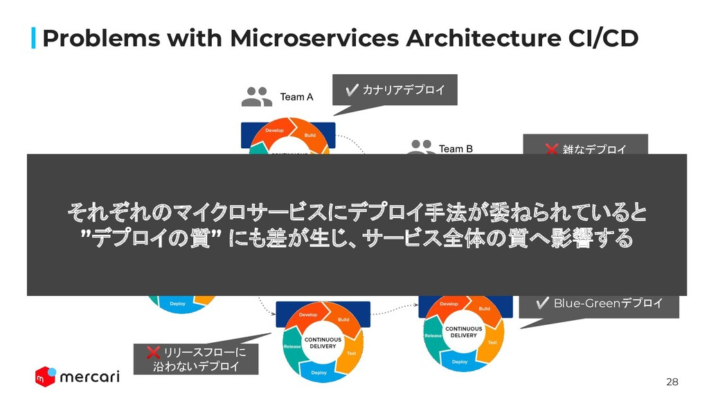 28 Problems with Microservices Architecture CI/...