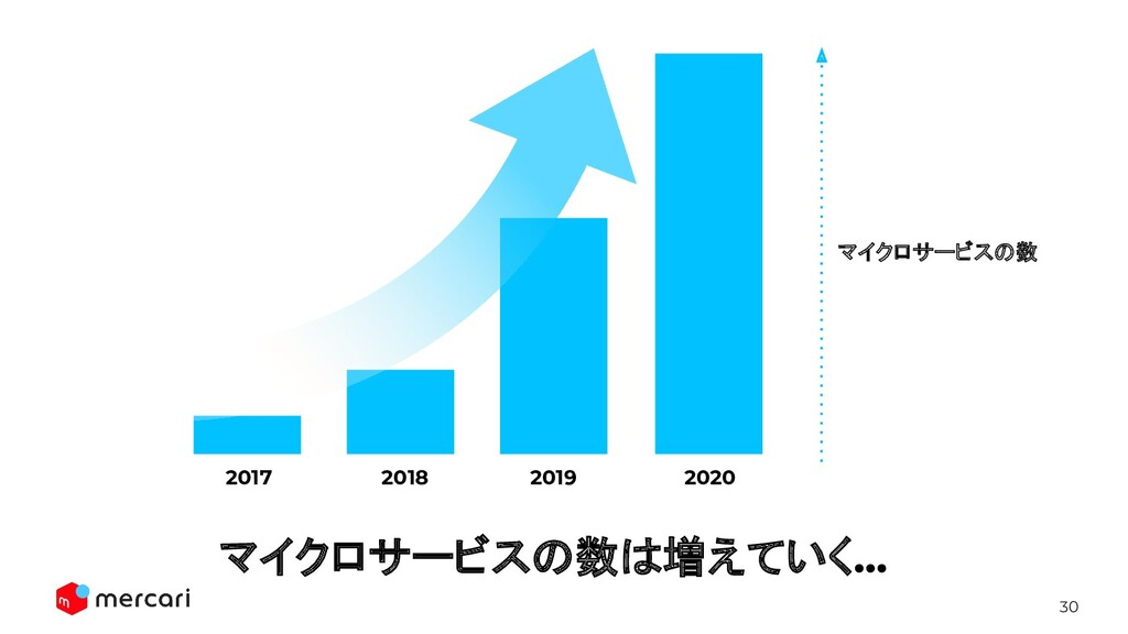 30 2019 2020 2018 2017 マイクロサービスの数は増えていく... マイクロ...
