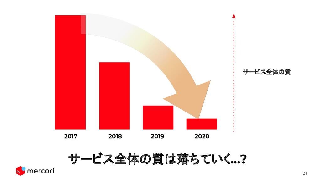 31 2019 2020 2018 2017 サービス全体の質は落ちていく...? サービス全...