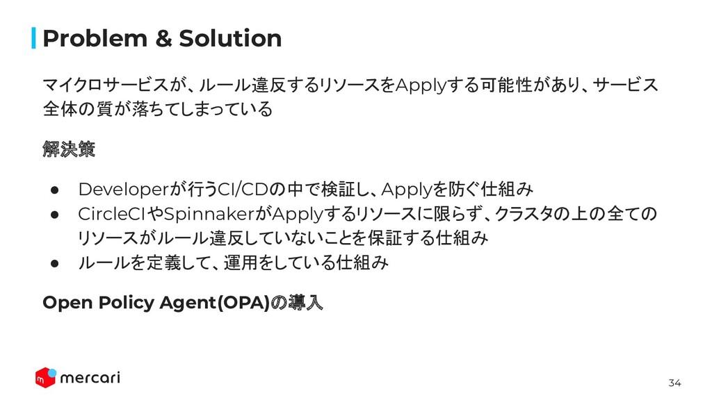 34 Problem & Solution マイクロサービスが、ルール違反するリソースをApp...
