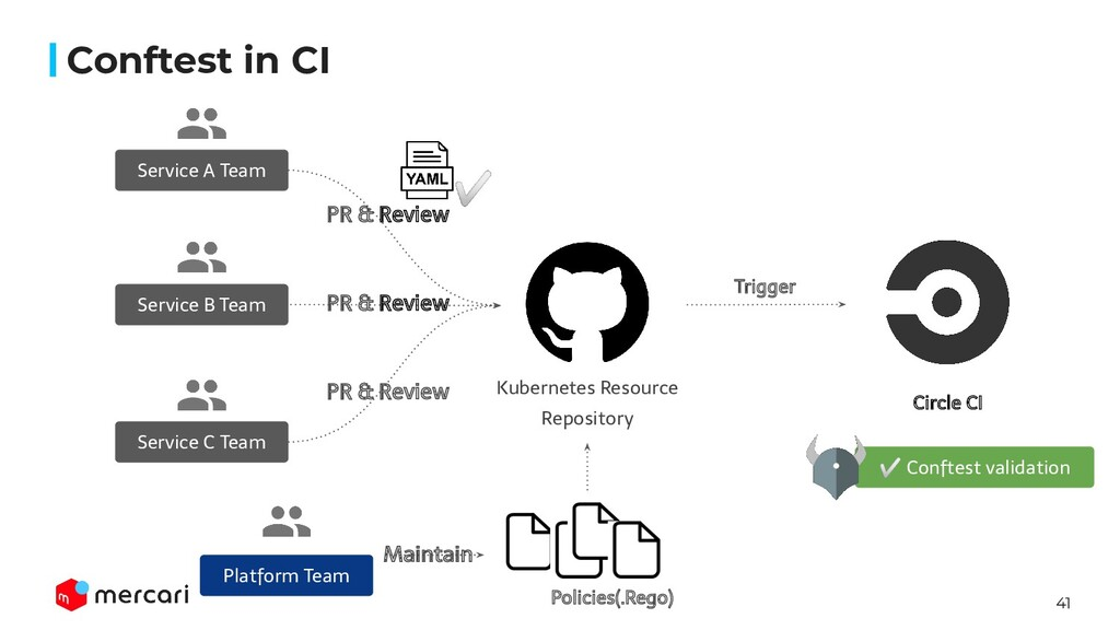 41 Kubernetes Resource Repository PR & Review S...