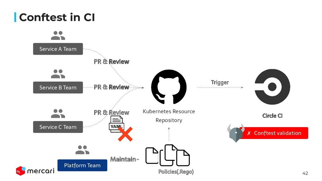 42 Kubernetes Resource Repository PR & Review S...