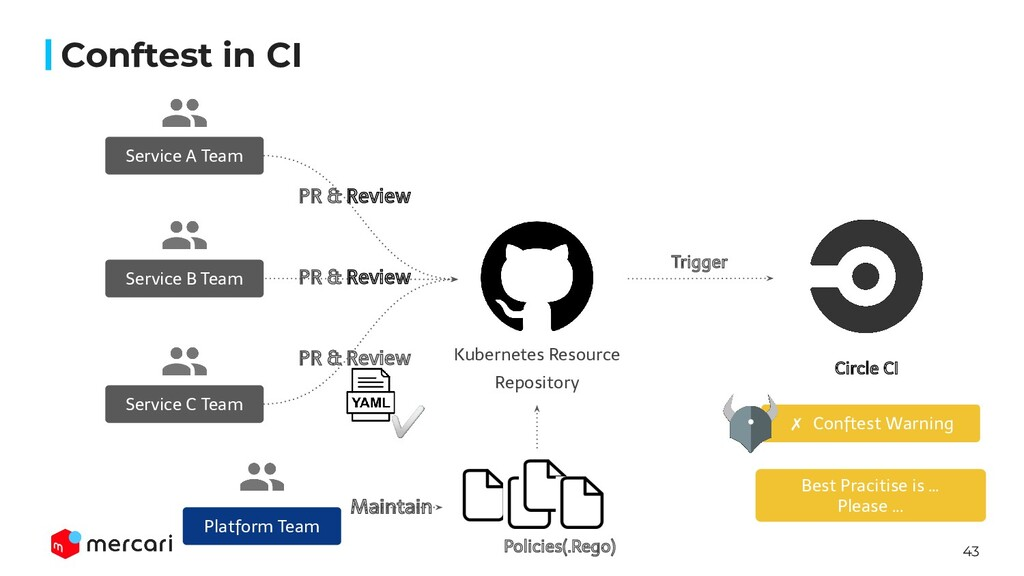 43 Kubernetes Resource Repository PR & Review S...