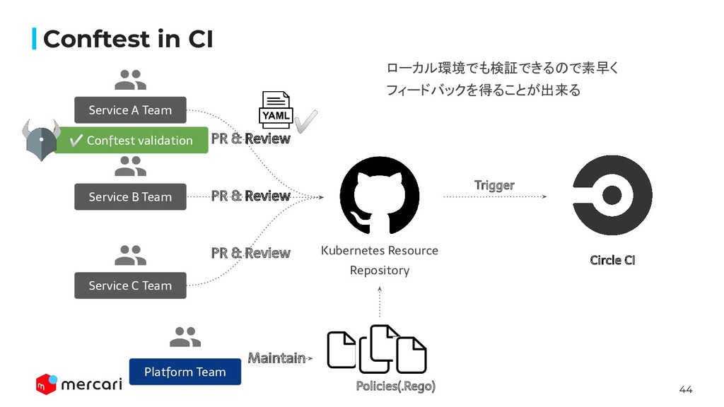 44 Kubernetes Resource Repository PR & Review S...