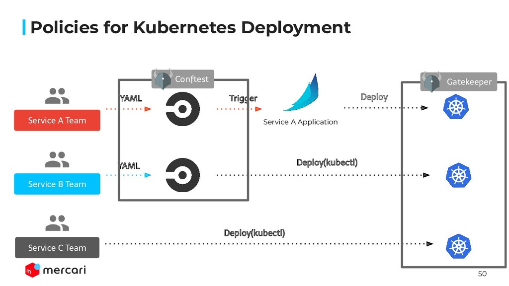 50 Policies for Kubernetes Deployment Service A...