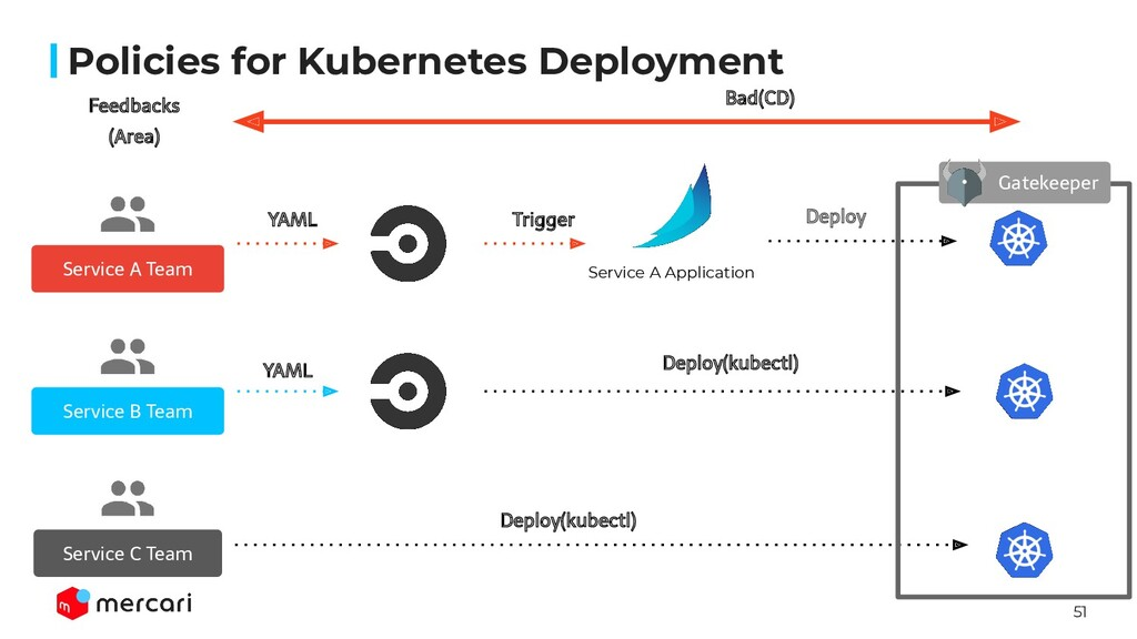 51 Policies for Kubernetes Deployment Service A...