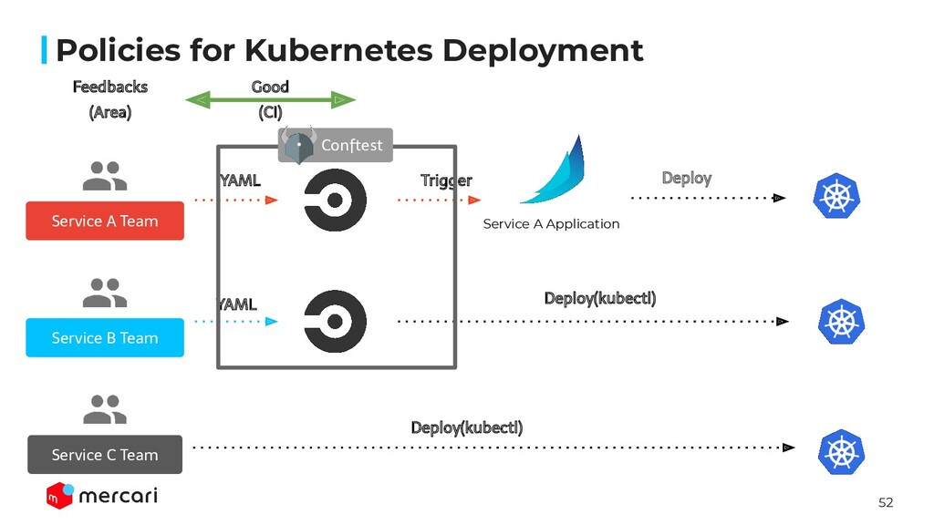 52 Policies for Kubernetes Deployment Service A...
