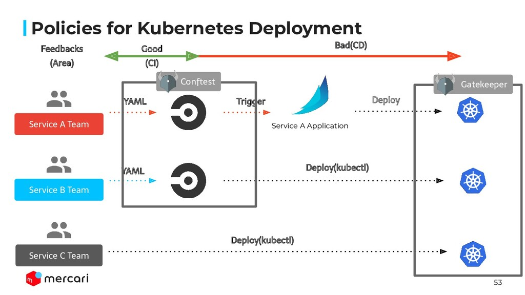 53 Policies for Kubernetes Deployment Service A...