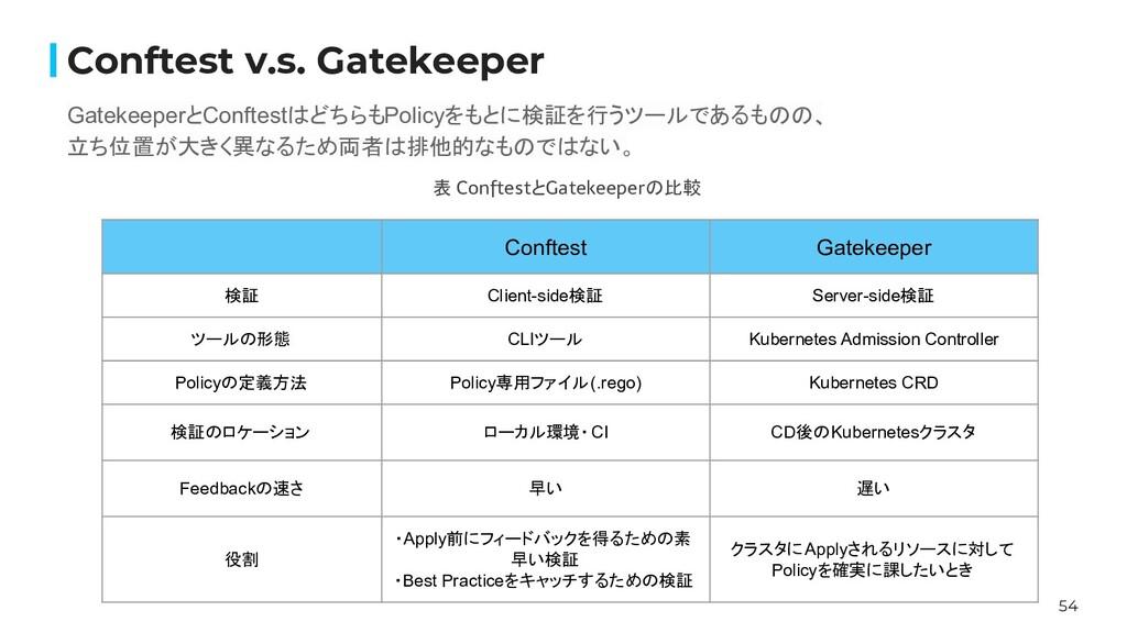 54 Conftest v.s. Gatekeeper GatekeeperとConftest...