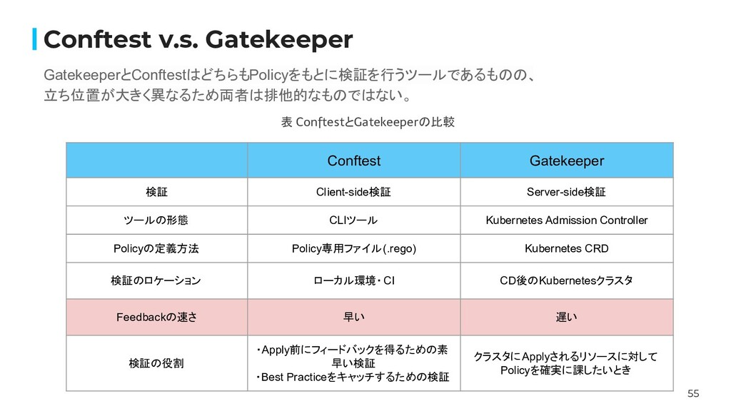 55 Conftest v.s. Gatekeeper GatekeeperとConftest...