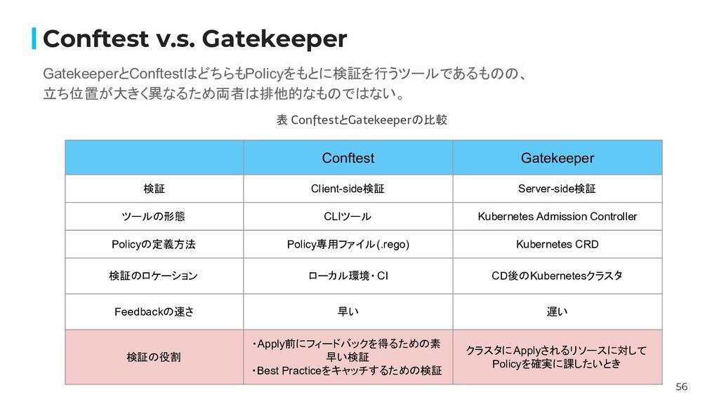 56 Conftest v.s. Gatekeeper GatekeeperとConftest...