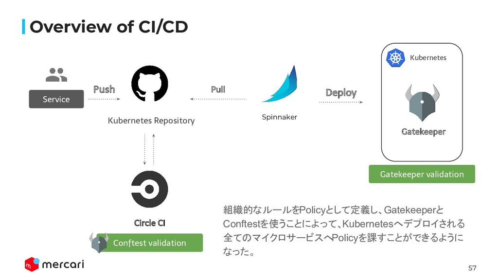 57 Overview of CI/CD Service Push Pull Conftest...