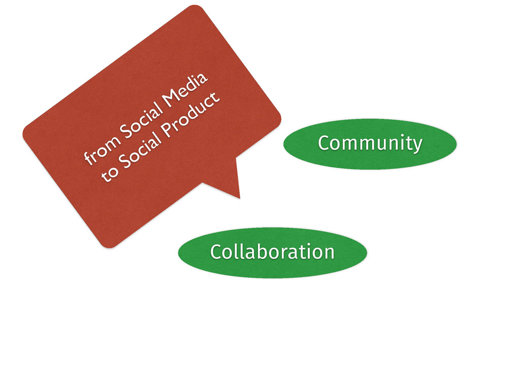 Data Community Collaboration from Social Media	...