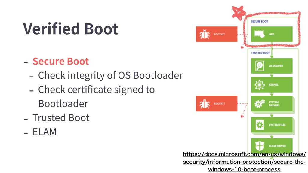 - Secure Boot - Check integrity of OS Bootloade...