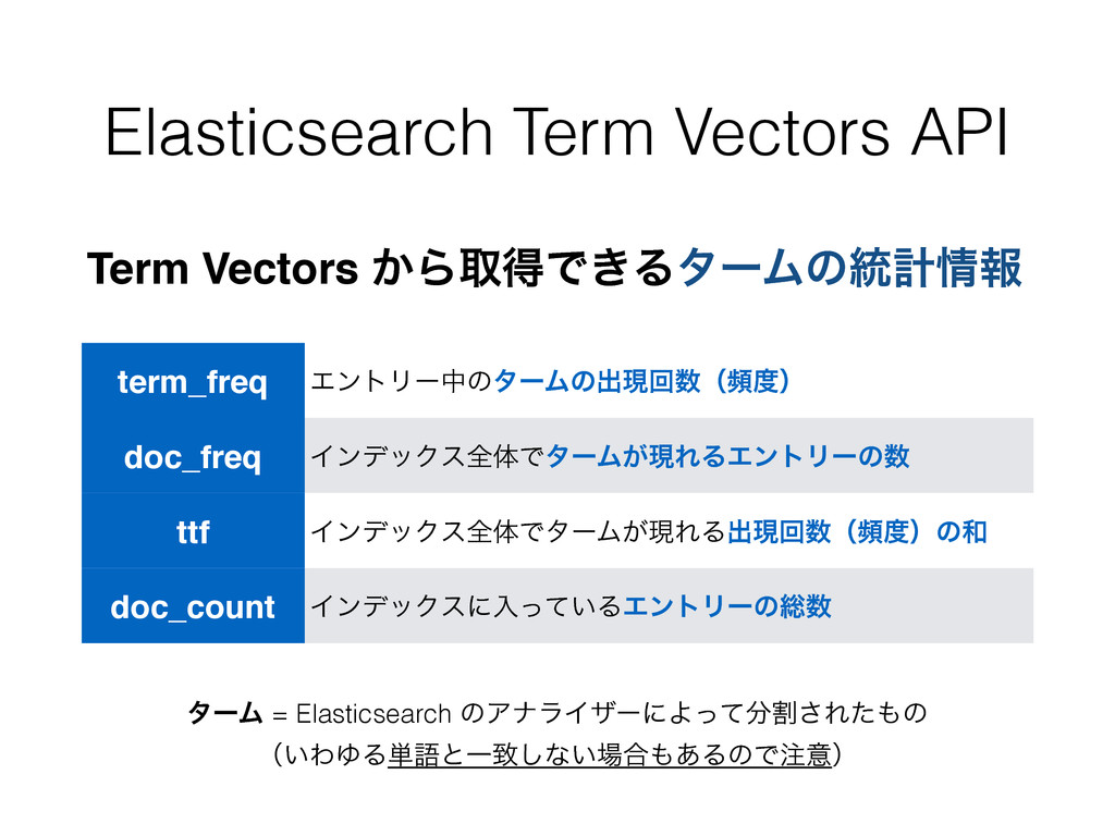 Elasticsearch Term Vectors API Term Vectors ͔Βऔ...