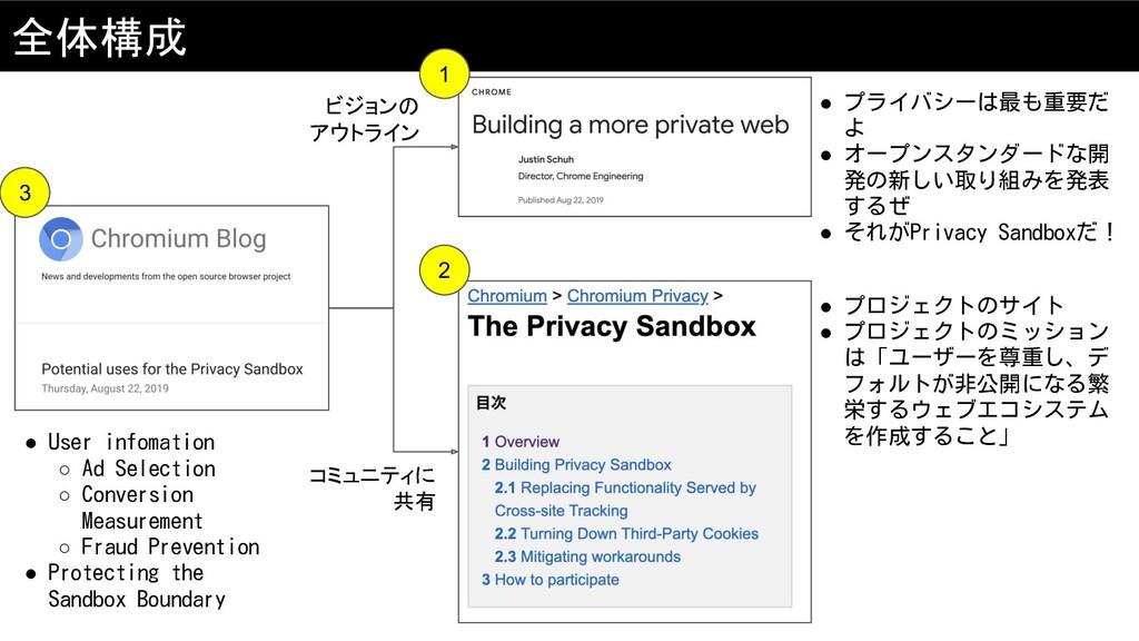 全体構成 ● プライバシーは最も重要だ よ ● オープンスタンダードな開 発の新しい取り組みを...