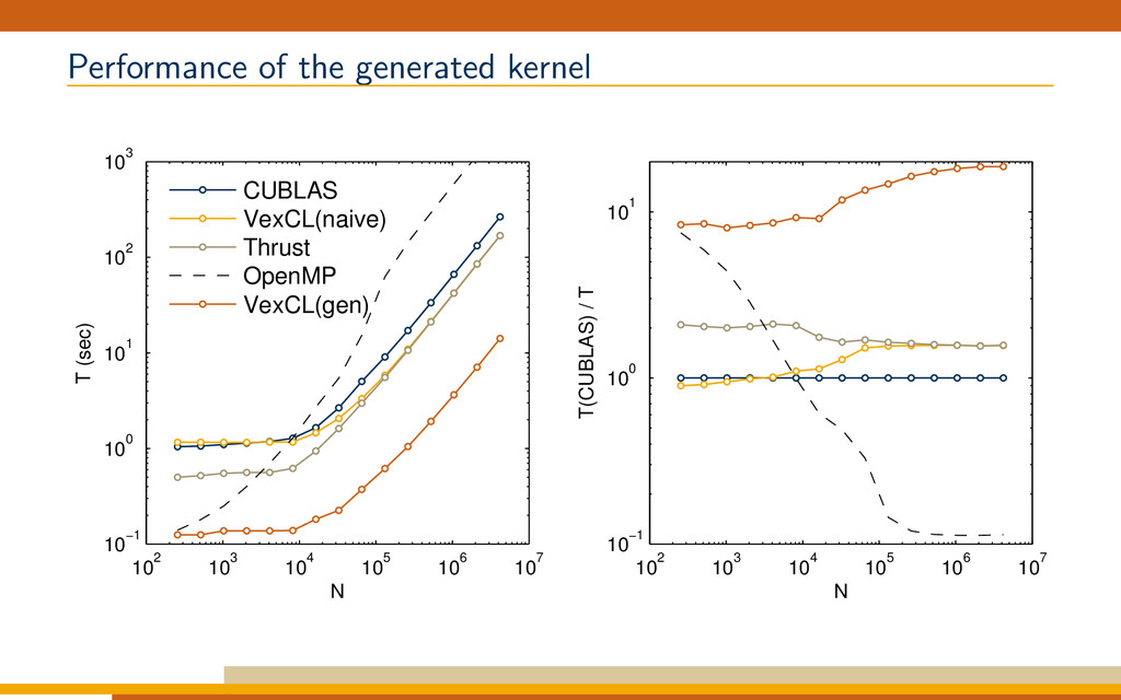 Performance of the generated kernel 102 103 104...