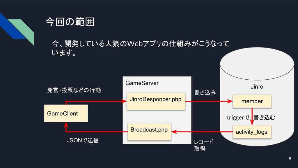 5 今回の範囲 GameClient GameServer Jinro JinroRespon...