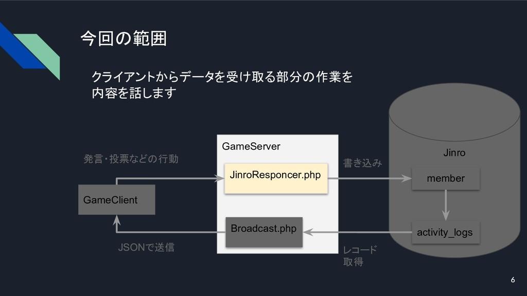 6 今回の範囲 GameClient GameServer Jinro JinroRespon...