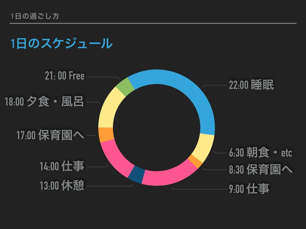 1ͷա͝͠ํ 1ͷεέδϡʔϧ 21: 00 Free 18:00 ༦৯ɾ෩࿊ 17:00...