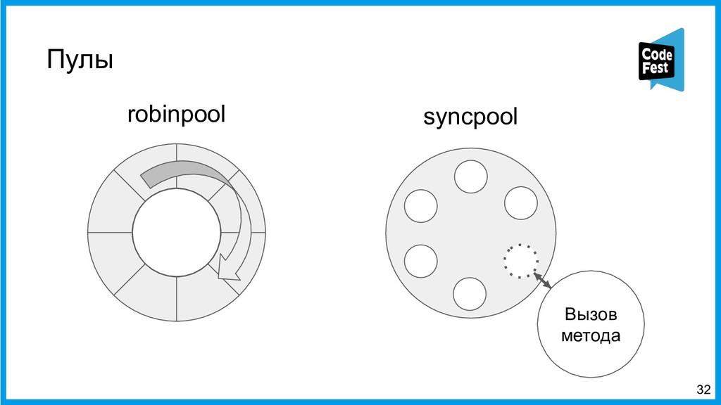 Пулы <32 Вызов метода robinpool syncpool
