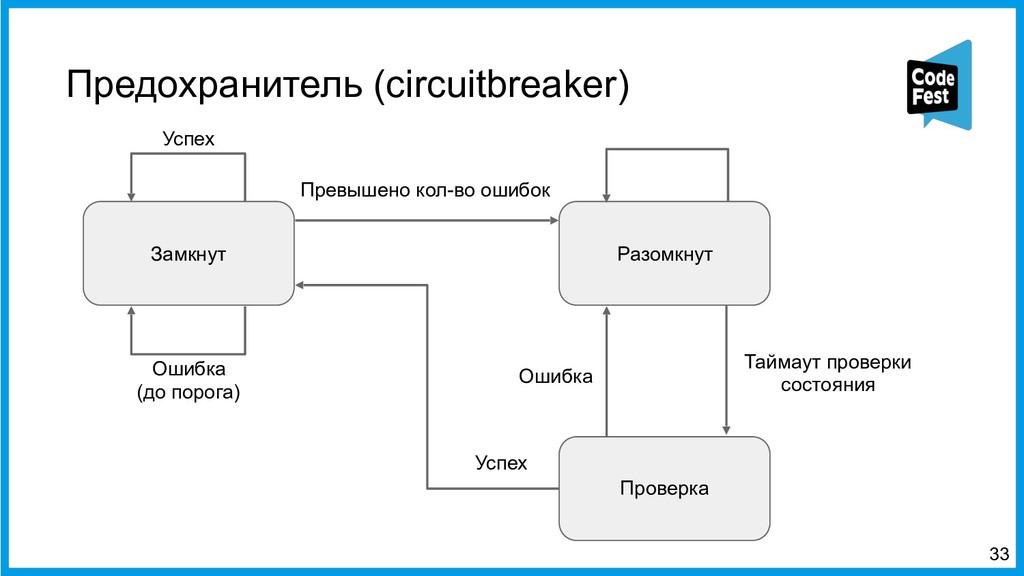 Предохранитель (circuitbreaker) <33 Замкнут Раз...