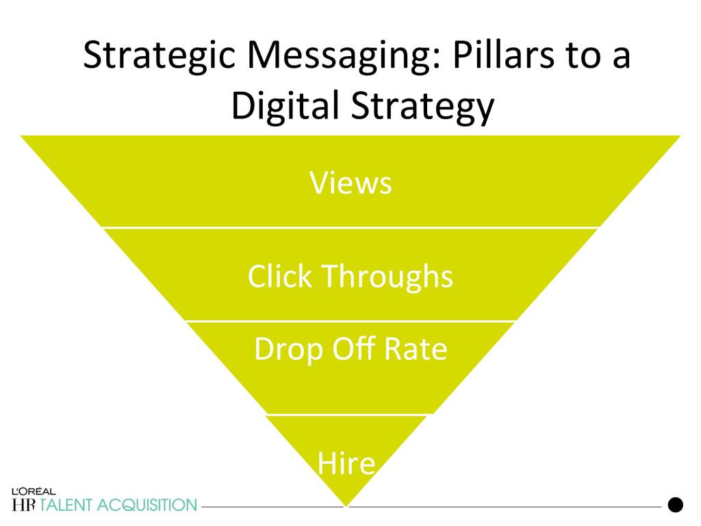 145 Strategic Messaging: Pillars to ...
