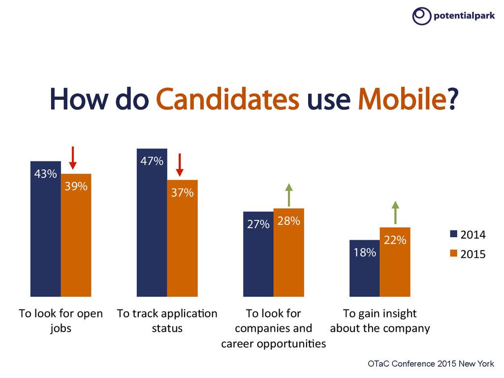 OTaC Conference 2015 New York 43% 47% 27% 18% 3...