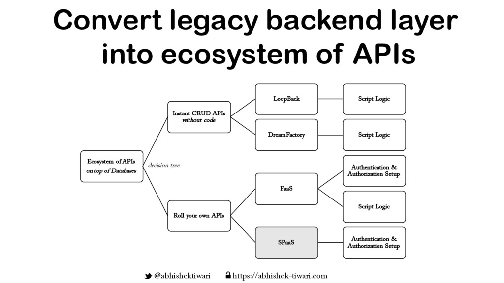 Convert legacy backend layer into ecosystem of ...