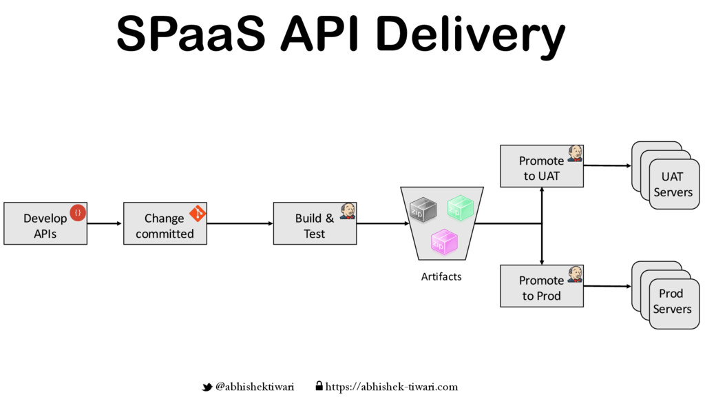 SPaaS API Delivery Develop APIs Change committe...