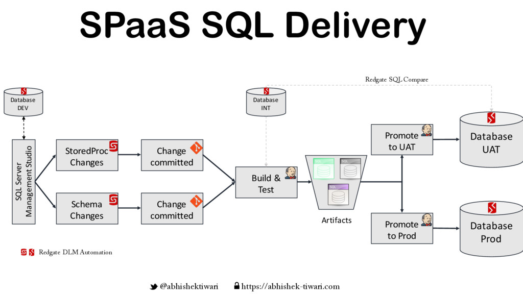 SPaaS SQL Delivery StoredProc Changes Change co...