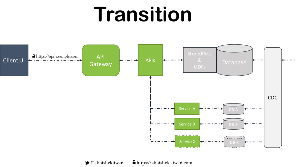 API Gateway Client UI APIs w https://api.exampl...