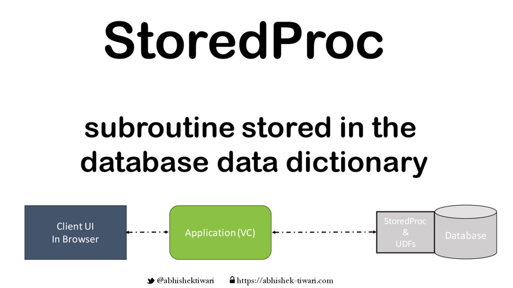 subroutine stored in the database data dictiona...