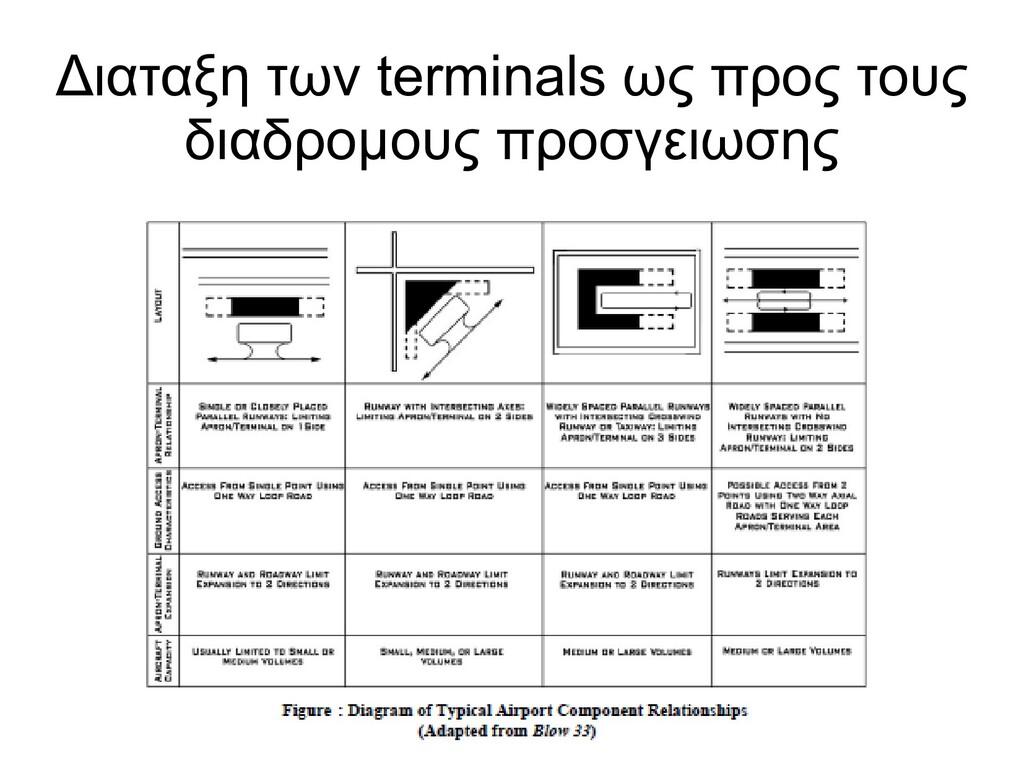 Διαταξη των terminals ως προς τους διαδρομους π...