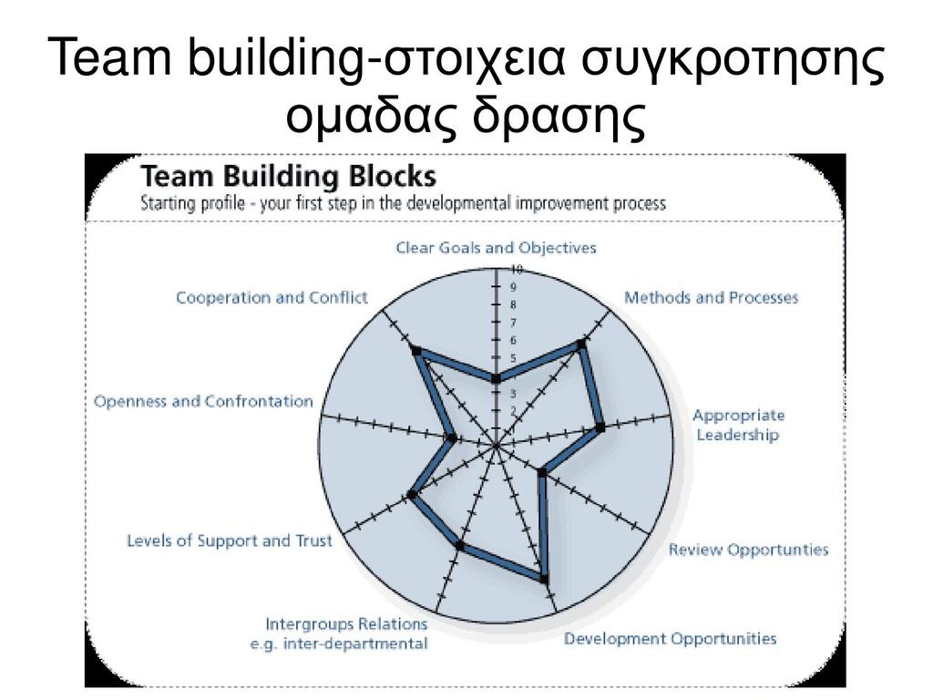Team building-στοιχεια συγκροτησης ομαδας δρασης