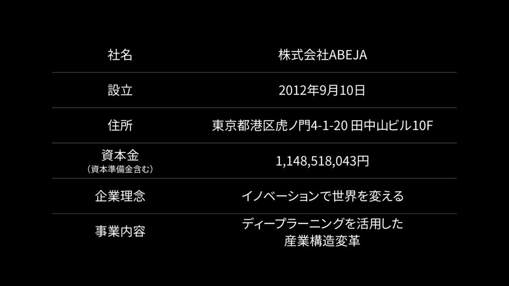 社名 株式会社ABEJA 設立 2012年9月10日 住所 東京都港区虎ノ門4-1-20 田中...