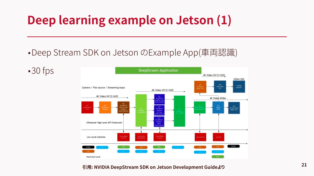 •Deep Stream SDK on Jetson のExample App(車両認識) •...