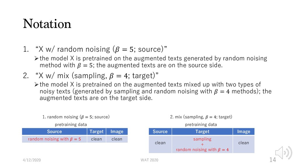 "Notation 1. ""X w/ random noising (𝛽 = 5; source..."