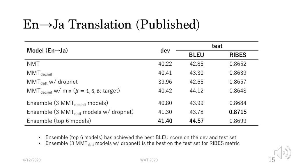 En→Ja Translation (Published) Model (En→Ja) dev...