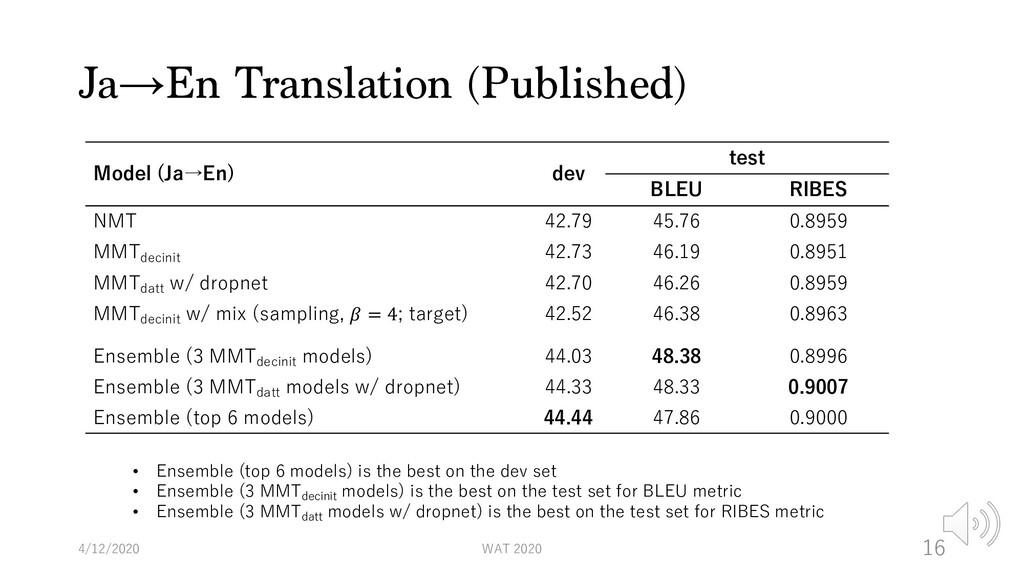 Ja→En Translation (Published) 4/12/2020 WAT 202...