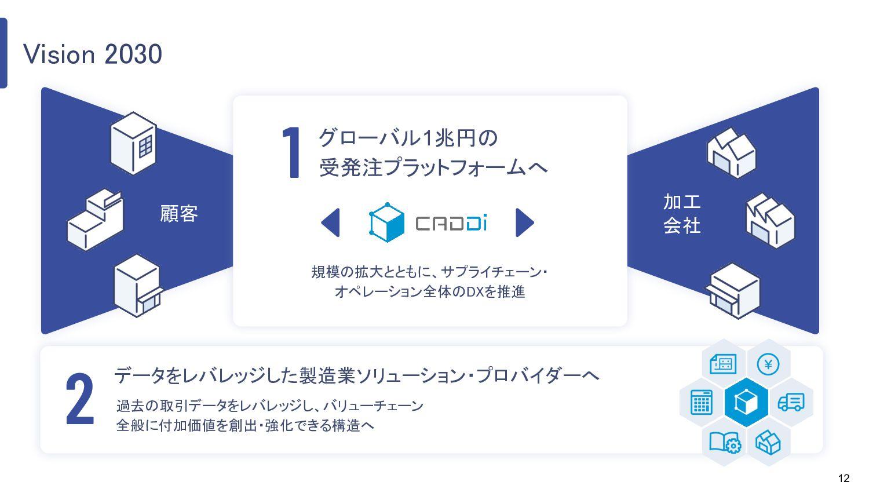 12 Vision 2030 顧客 グローバル1兆円の 受発注プラットフォームへ データをレバ...