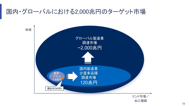 13 グローバル製造業 調達市場 ~2,000兆円 国内製造業 少量多品種 調達市場 120兆...