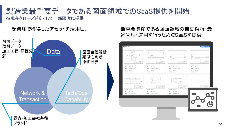 16 図面データ 取引データ 加工工程・原価 分解 製造業最重要データである図面領域でのSaa...