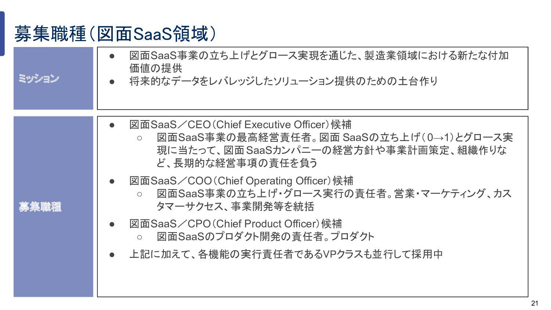 21 ● 図面SaaS事業の立ち上げとグロース実現を通じた、製造業領域における新たな付 加価値...