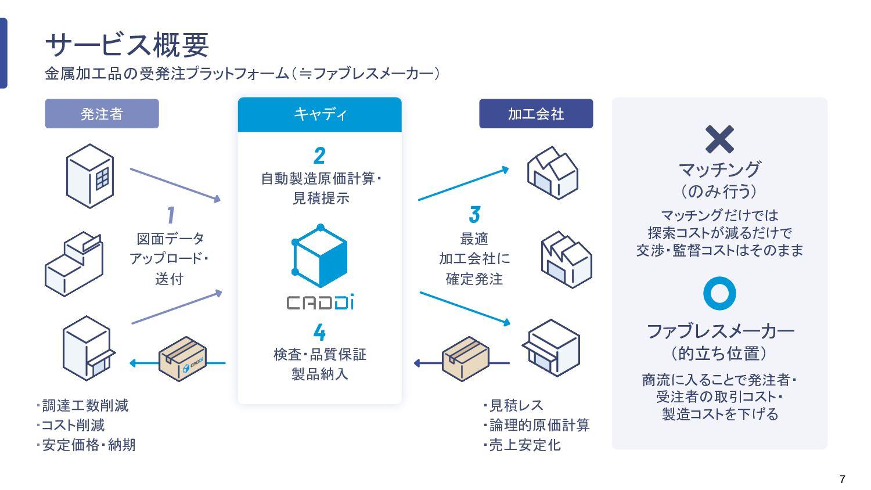 7 サービス概要 金属加工品の受発注プラットフォーム(≒ファブレスメーカー) マッチング (の...