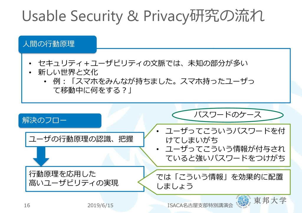 Usable Security & Privacy研究の流れ 2019/6/15 ISACA名...
