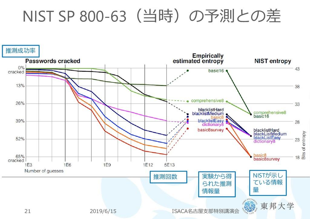 NIST SP 800-63(当時)の予測との差 2019/6/15 ISACA名古屋支部特別...