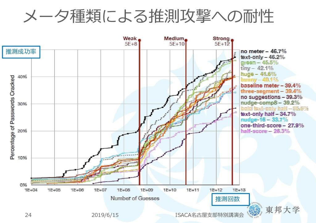 メータ種類による推測攻撃への耐性 2019/6/15 ISACA名古屋支部特別講演会 24 推...